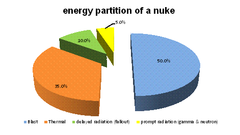 energy partition of a typical nuclear explosion