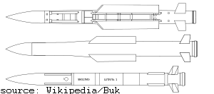 outlines of the SA-11 aka Buk
